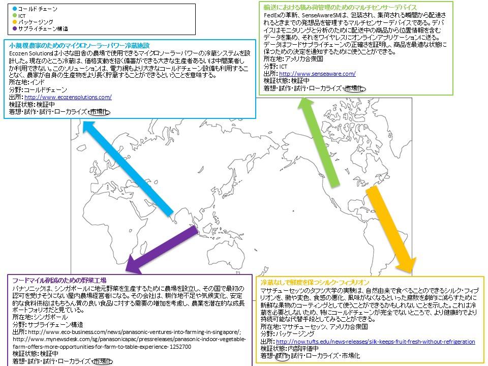 グローバルロジスティクスイノベーションズマップイメージ